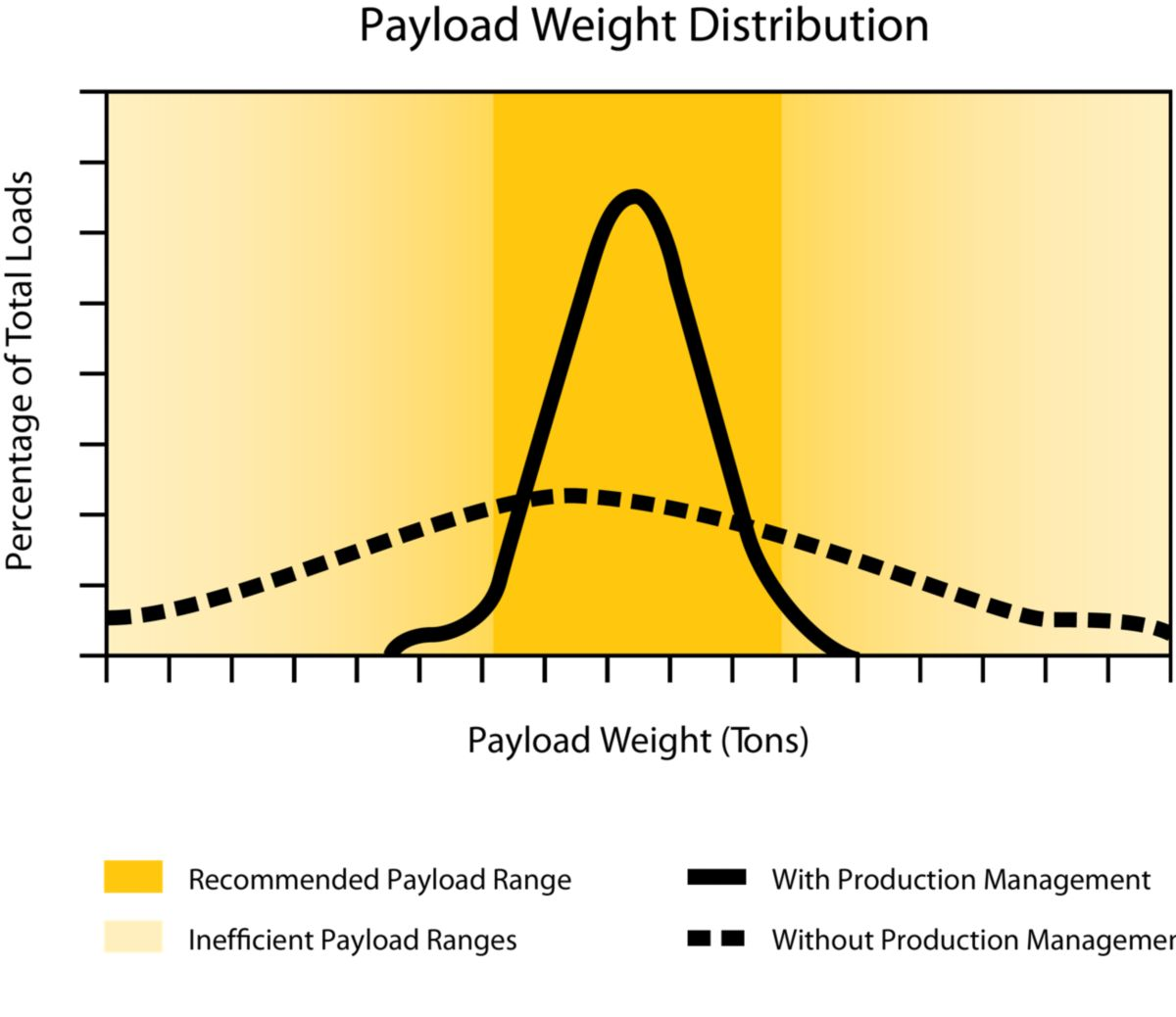 Payload Management