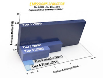 Emissions Reduction Dimensional Graph Illustrating Tier 1 - Tier 4 Emissions.