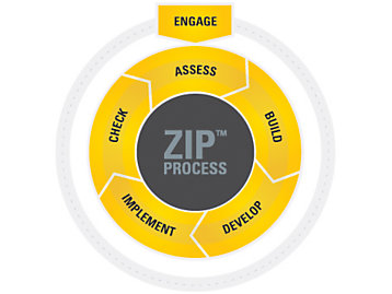 Caterpillar Zero-Incident Performance (ZIP™) Process