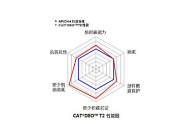 CAT® DEO T2性能图