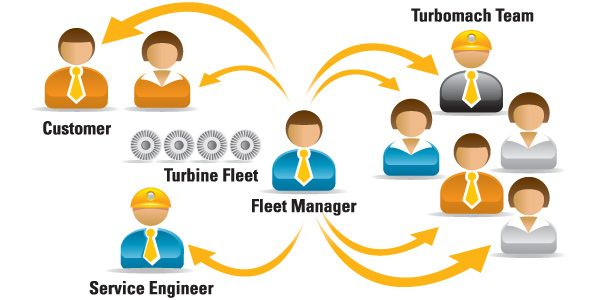 Fleet Manager connects with the Customer and Turbine Fleet with Turbomach Team and Service Engineers.
