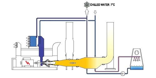 Chilled Water For Air Conditioning