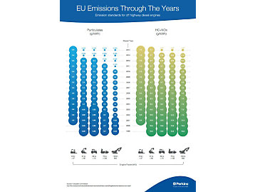 Emissions Overview