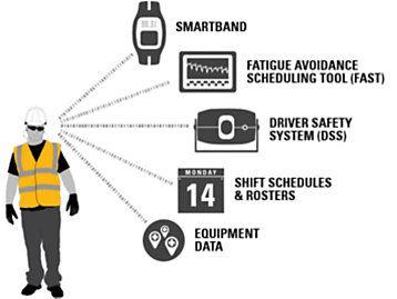 Eine andere Innovation ist das Cat<sup>®</sup> Smartband, das bequem am Handgelenk getragen wird und die Schlafquantität und  -qualität des Fahrers überwacht