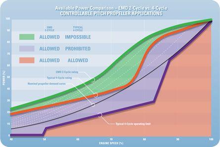 EMD® 2-cycle vs 4-cycle