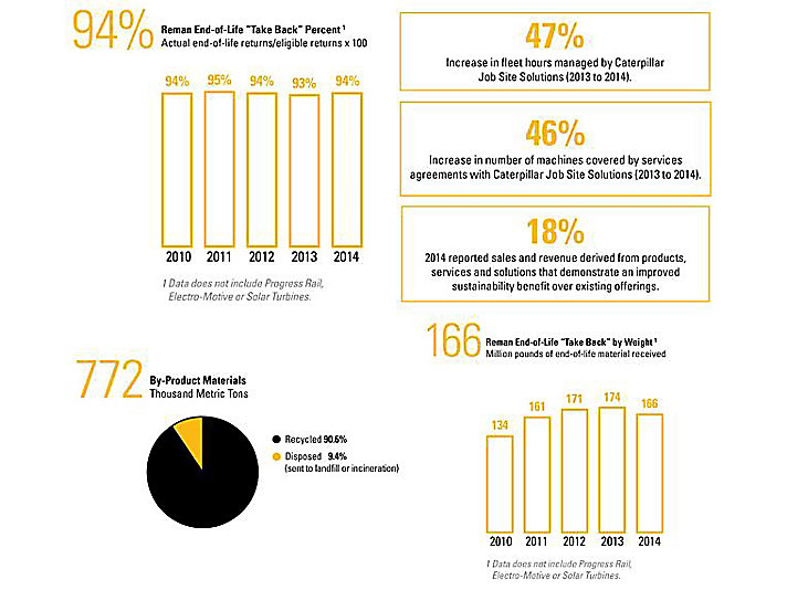 Metrics from Caterpillar's 2014 Sustainability Report