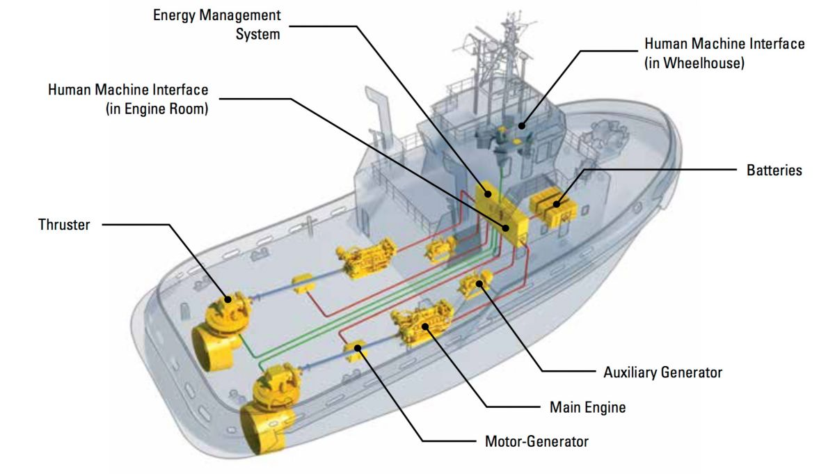 The Cat Marine Hybrid system allows the vessel to operate in four different  modes: