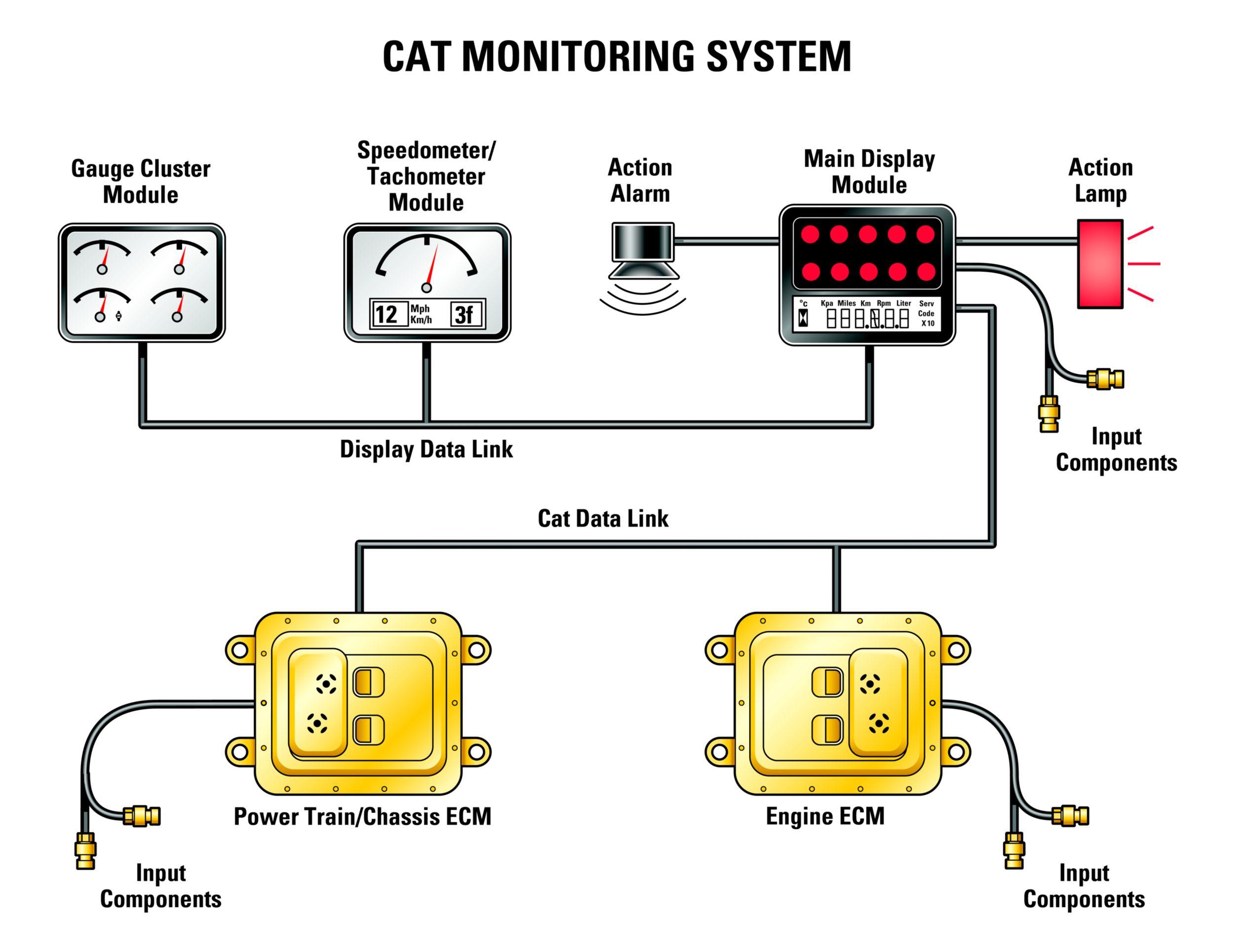 Concessionnaire Cat Pour Lafrique De Louest Manutention For Engine Ecm Diagram Power Train Integration