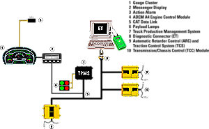 Information & Monitoring Systems