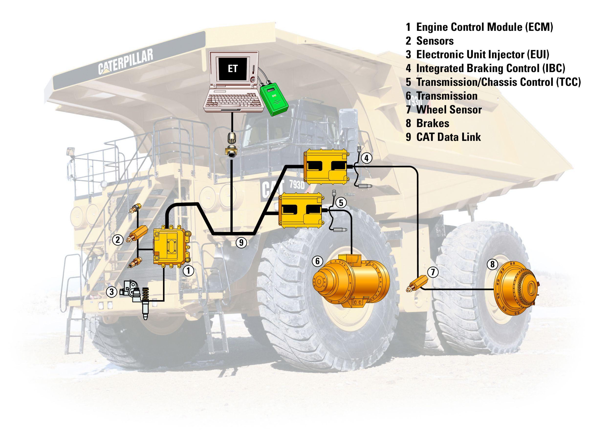 Mining truck engine failure