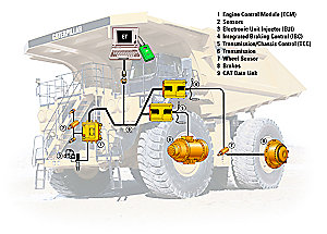 Books furthermore The Fall Guy Truck Specs likewise 211 Roll Off Trailer B Train Slider Ct Bt 6059 5at besides Tool Boxes further How To Draw Simple Dump Truck Step By Step. on dump truck drawings