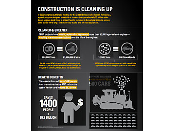Infographic on ways to reduce machine emissions.