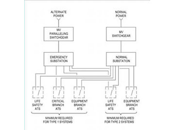 Figure 1: This diagram highlights a distribution system for essential electrical system types per NFPA 99. Courtesy: Arup
