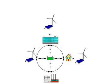Figure 3: This simplified Smart Grid diagram identifies how energy storage can become a critical Smart Grid component, allowing deep penetration of renewable generation into the electrical grid. Courtesy: Triad Consulting Engineers Inc.
