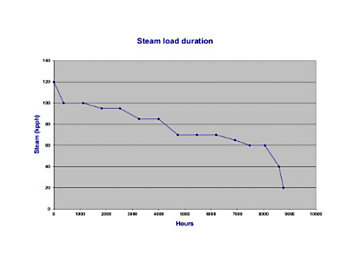 Figure 3: In the steam load duration curve shown in this graph, a 70,000 lb/hr steam generator would operate at full load for more than 6,000 hr/yr.