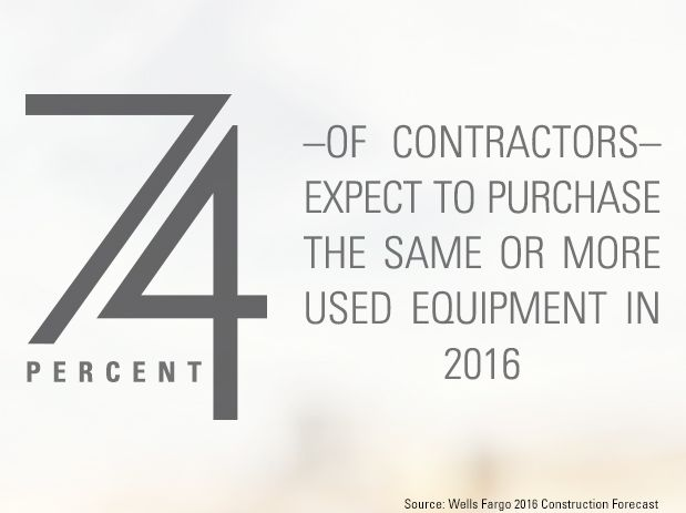 74% of contractors expect to purchase the same or more used equipment in 2016