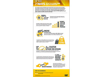 Infographic showing 7 ways the Cat 794 AC haul truck beats competitive mining trucks