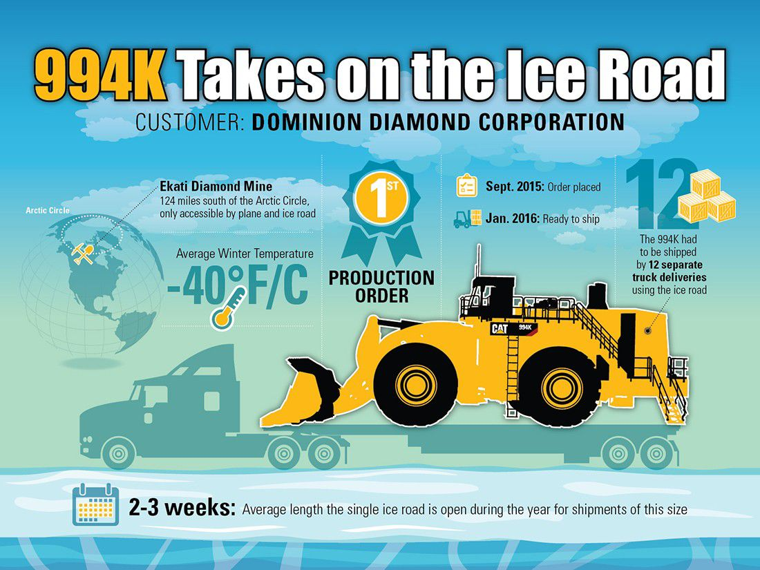 Infographic of the 994K journey to Ekati Diamond Mine – 124 miles south of the Arctic Circle.