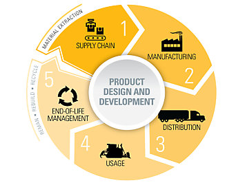Caterpillar product stewardship for Product development and design for manufacturing