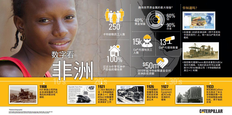 非洲:卡特彼勒扩大布局--促进销售和减轻贫困