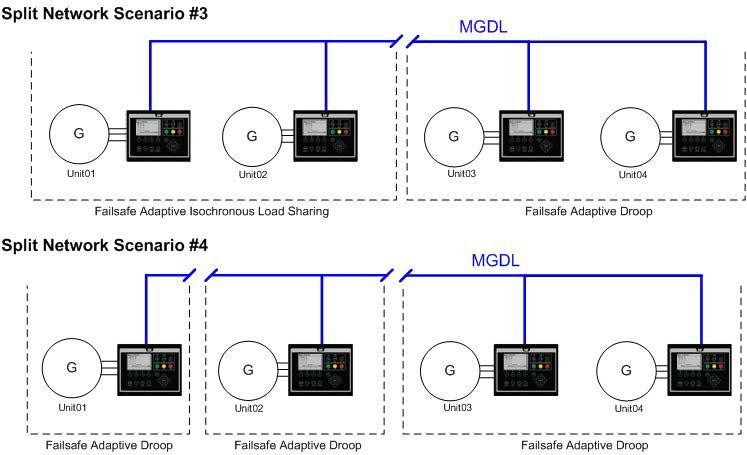 Generator sets chart