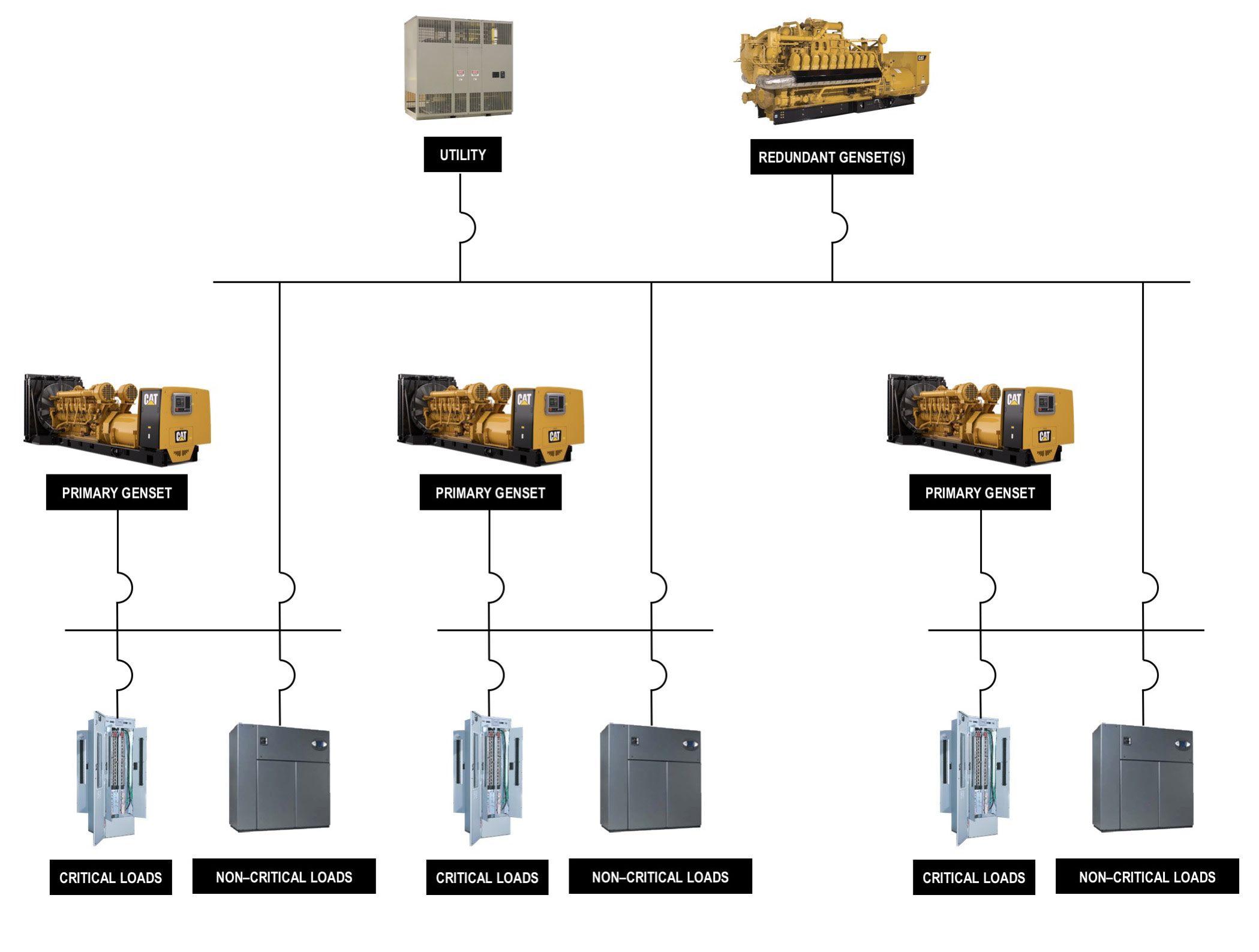 data center chart
