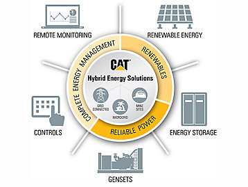 Cat advanced microgrid system