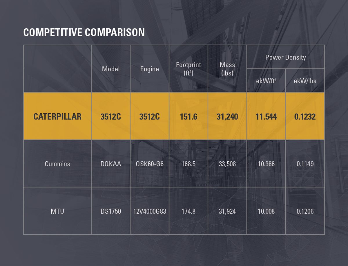 CAT 3512C competitive comparison