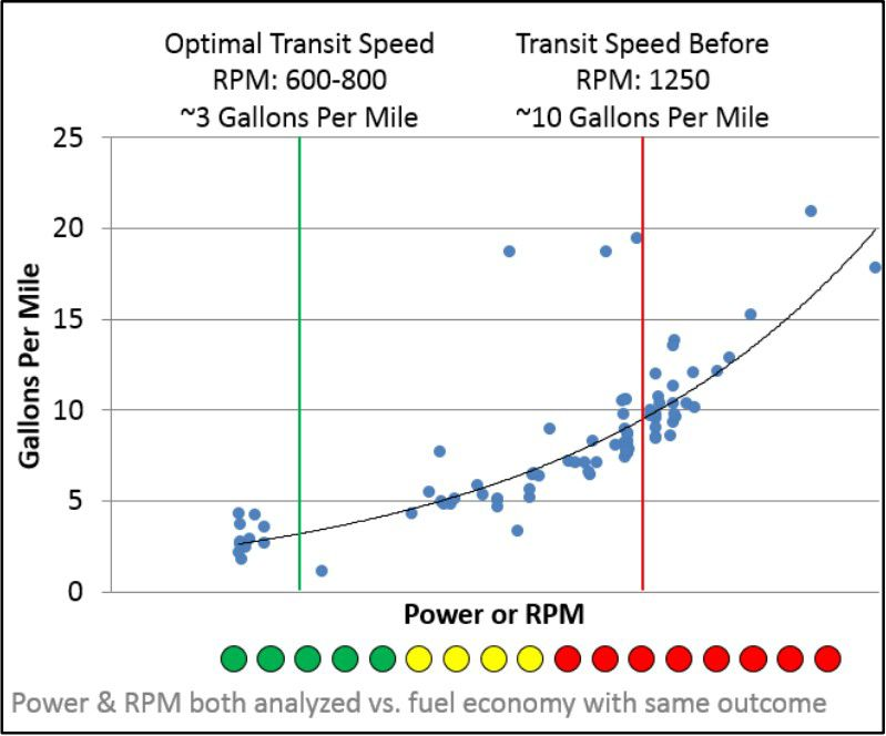 Power & RPM both analyzed vs. fuel economy with the same outcome.