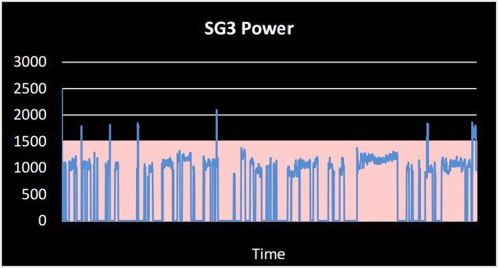 SG3 power