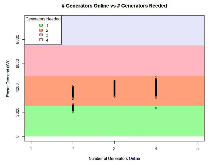 # of Generators Online vs. # of Generators Needed