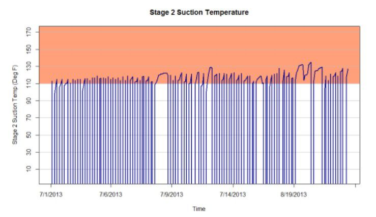 Stage 2 Suction Temperature