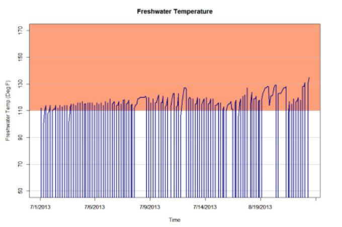 Freshwater Temperature