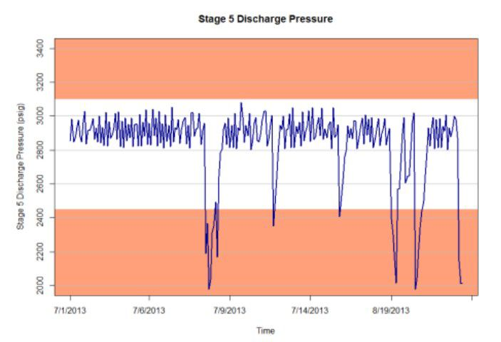 Stage 5 Discharge Pressure