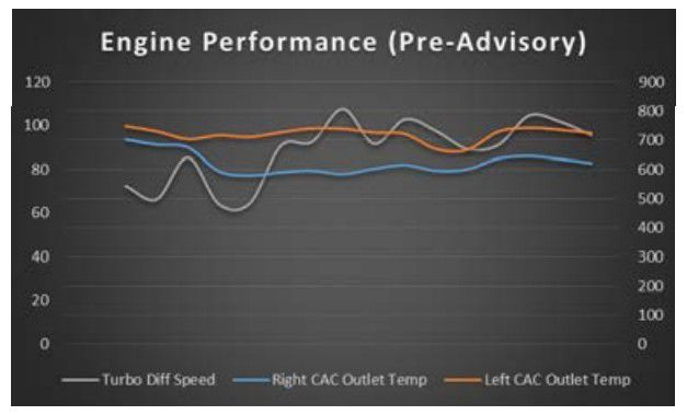 Engine Performance Pre-Advisory