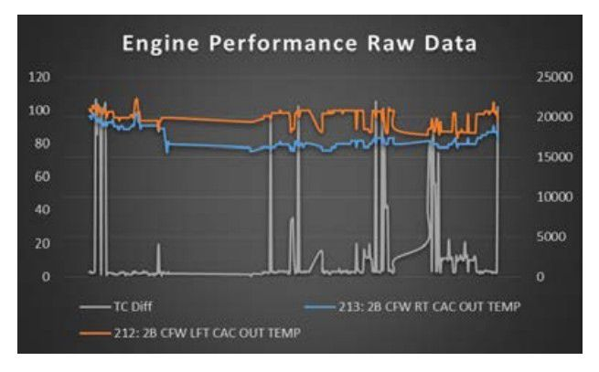 Engine Performance Raw Data