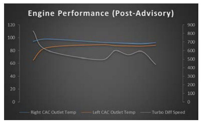 Engine Performance Post-Advisroy