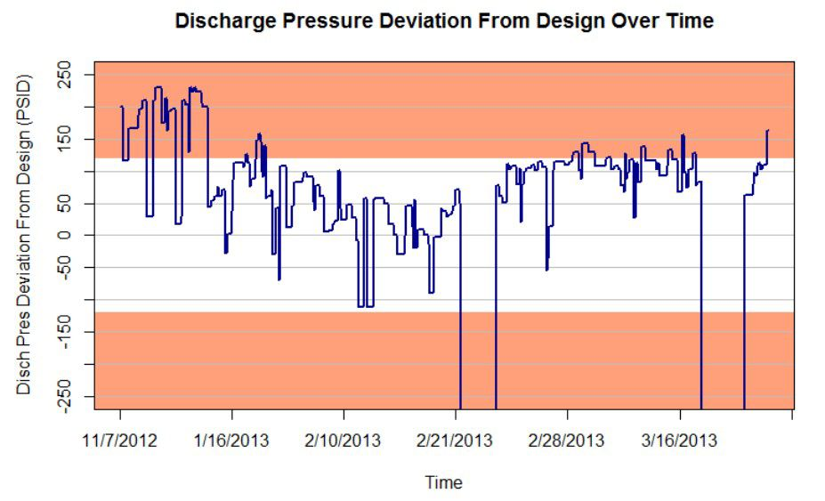 Discharge Pressure Deviation from Design Over Time