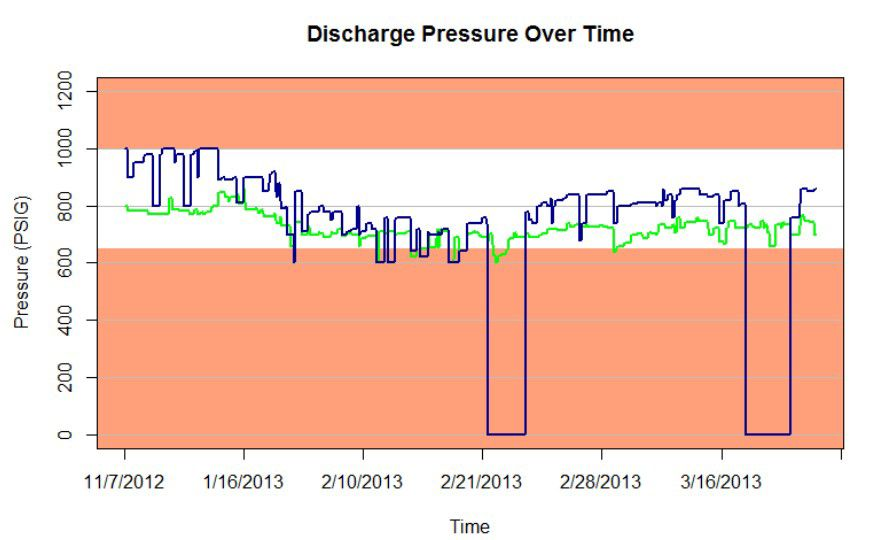 Discharge Pressure Over Time