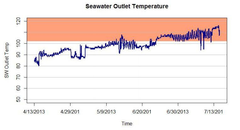 Seawater Outlet Temperature