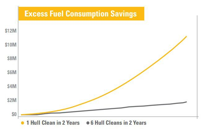 Excess Fuel Consumption Savings