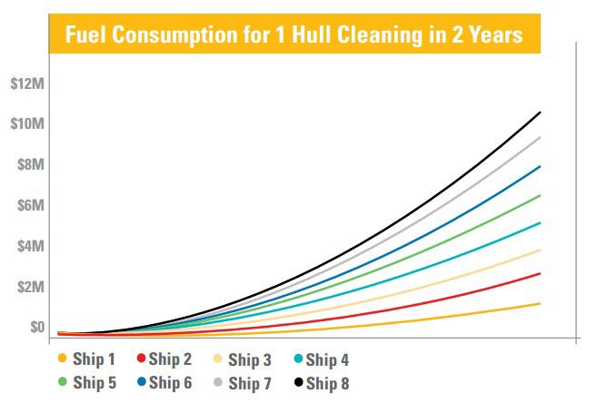 Fuel Consumption for 1 Hull Cleaning in 2 Years