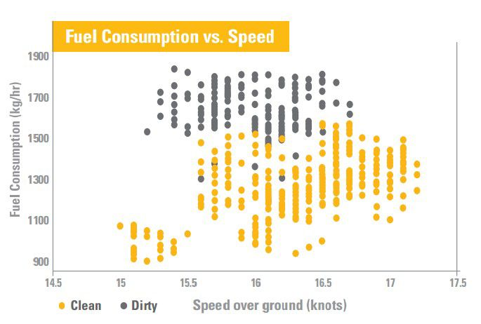 Fuel Consumption vs. Speed