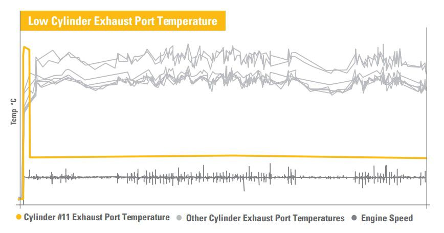 Low Cylinder Exhaust Port Temperature