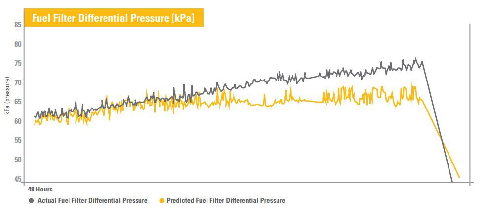 Fuel Filter Differential pressure (kPa)
