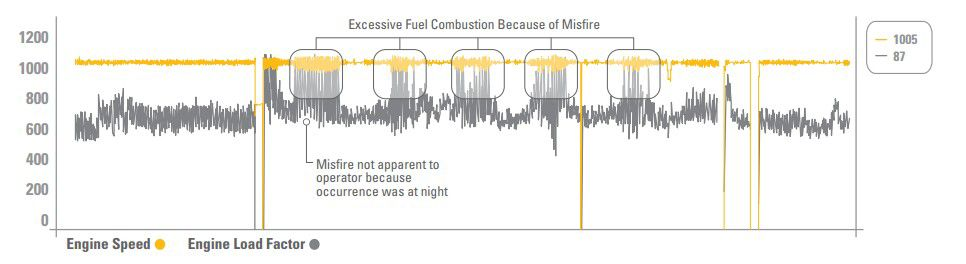 Excessive Fuel Combustion Because of Misfire
