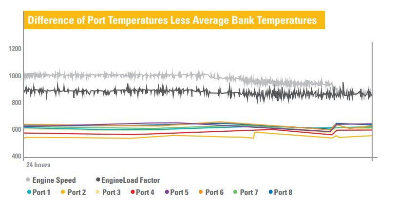 Difference of Port Temperatures Less Average Bank Temperatures