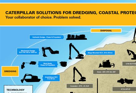 Dredge Cycle & Solutions