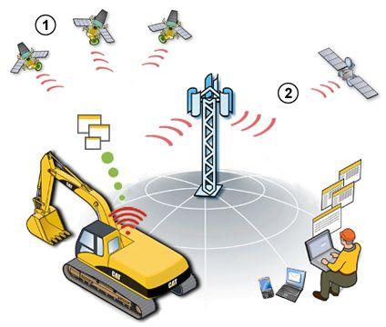 工程机械设备与数字技术 --- 塑造未来的施工现场
