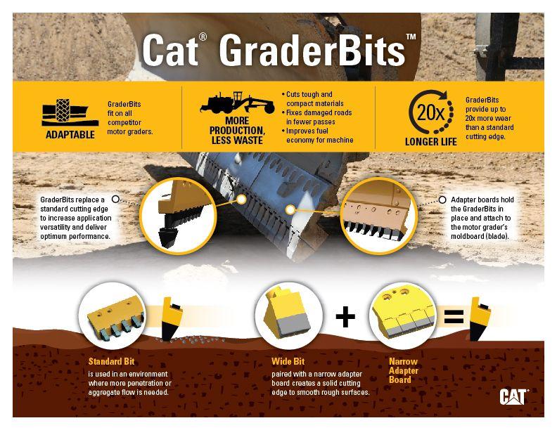 GraderBits, Motor Grader, Blade, Infographic